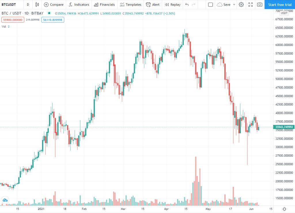 График BTC/USDT